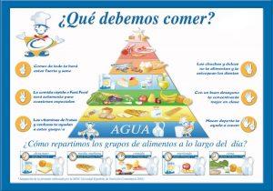 piramide nutricional 300x210 - ALIMENTACIÓN SALUDABLE EQUILIBRADA NIÑOS PARA CRECER DIETA ADELGAZAR OBESIDAD INFANTIL